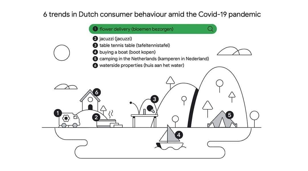 Caravans, boten en jacuzzi's: hoe het coronavirus de zoekopdrachten in Google beinvloedt
